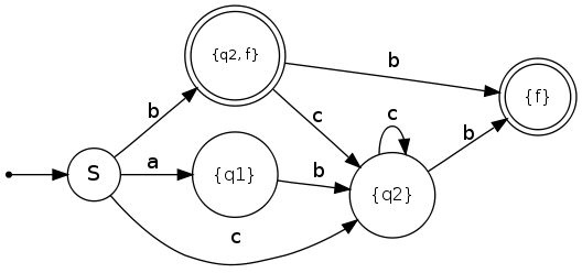 deterministic-finite-state-machine